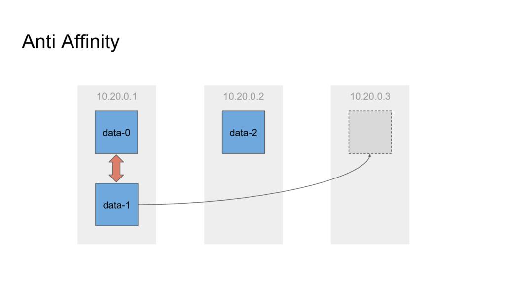 10.20.0.1 Anti Affinity data-1 data-0 10.20.0.2...