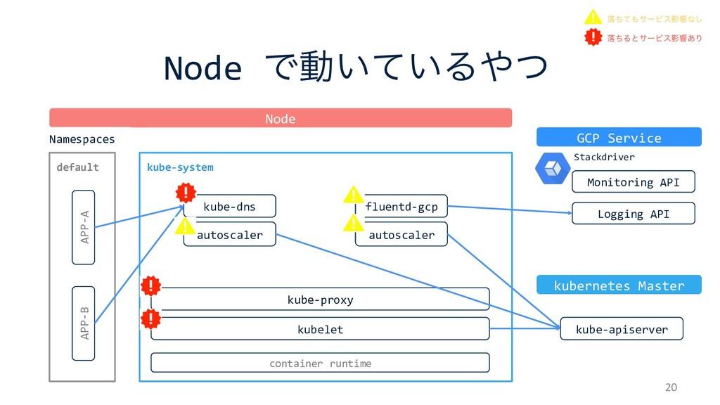 kube-system Node Ͱಈ͍͍ͯΔͭ 20 kubelet kube-prox...