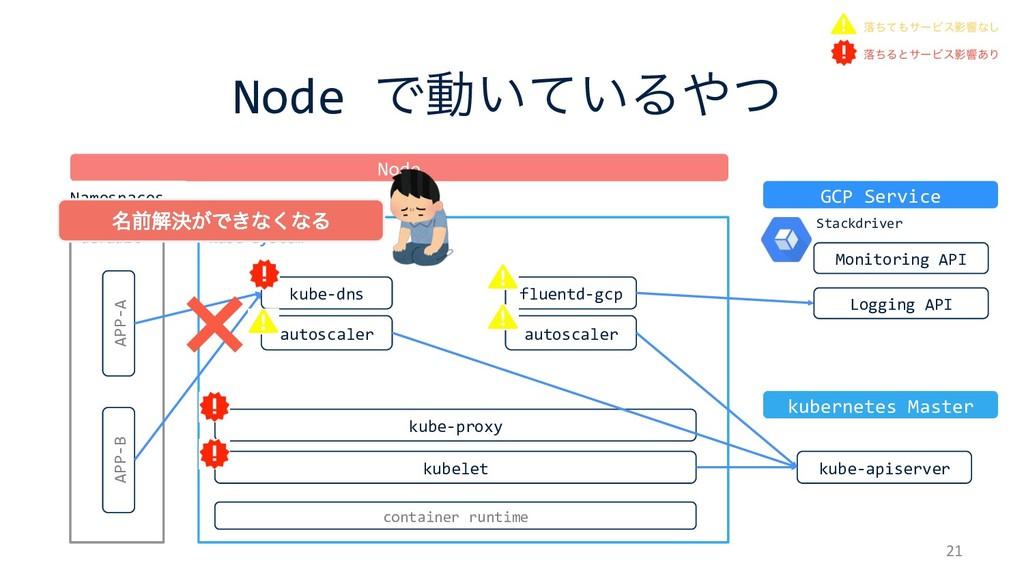 kube-system Node Ͱಈ͍͍ͯΔͭ 21 kubelet kube-prox...