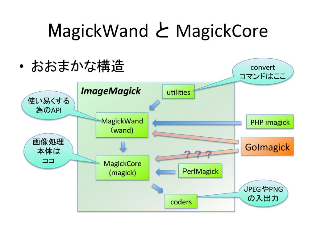 MagickWand と MagickCore • おおまかな構造 ImageMag...