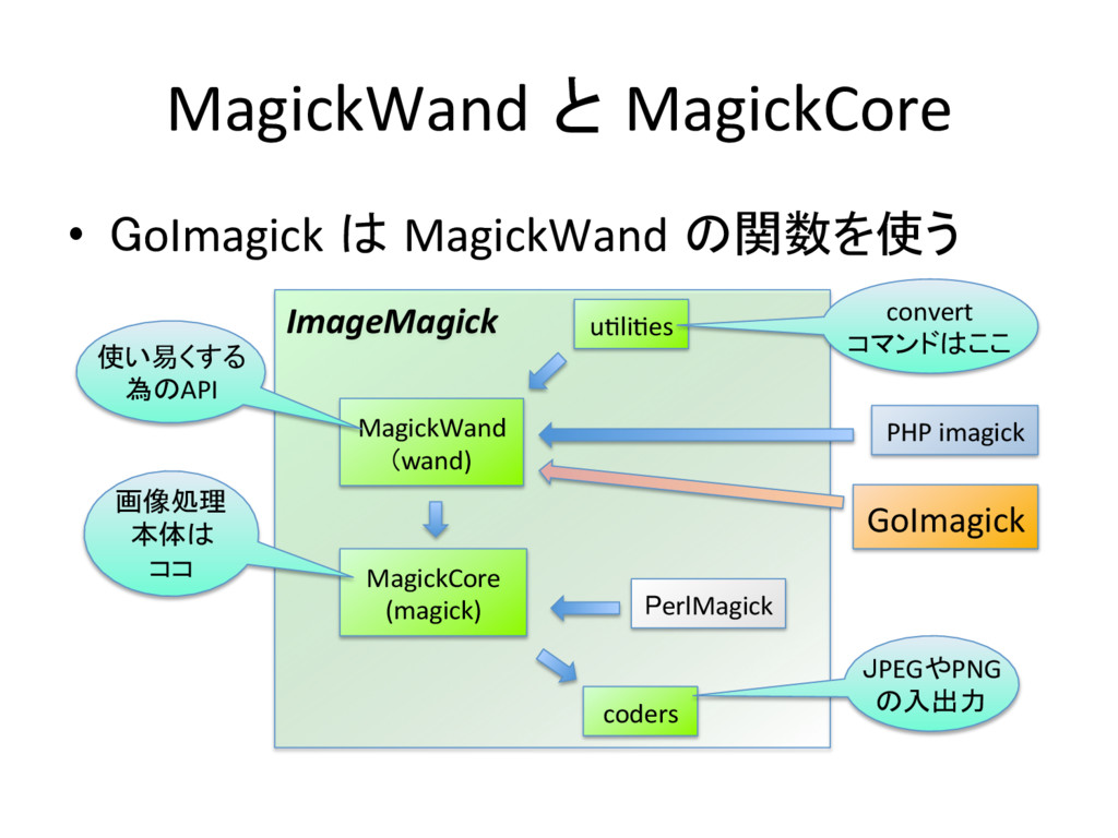 MagickWand と MagickCore • GoImagick は Magick...