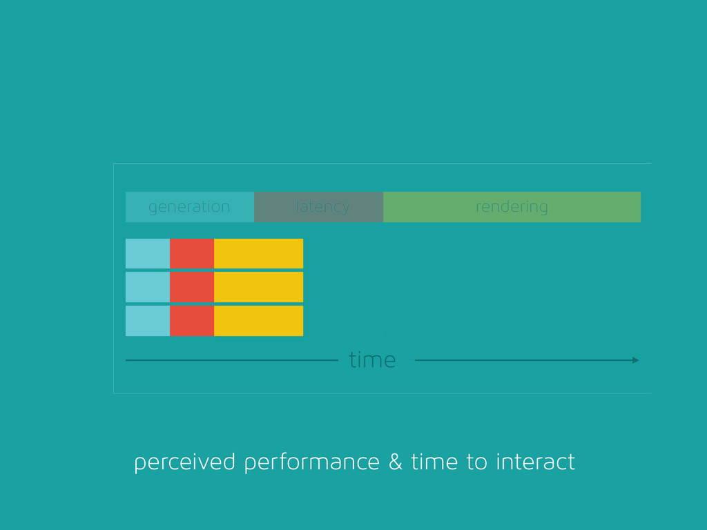perceived performance & time to interact genera...