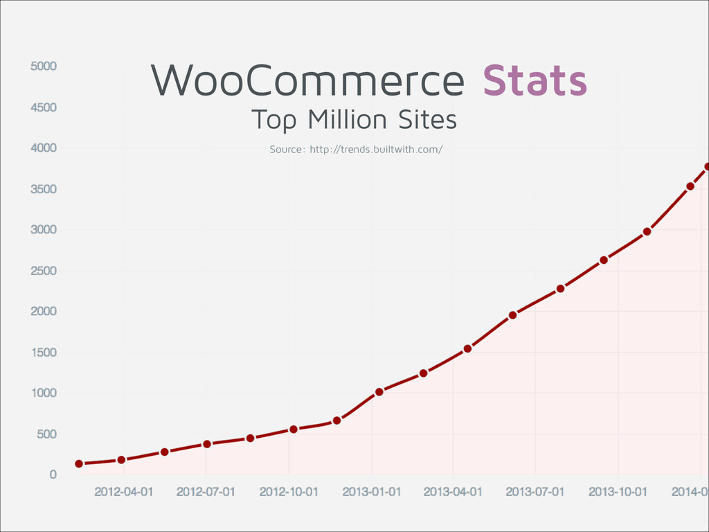WooCommerce Stats Source: http://trends.builtwi...