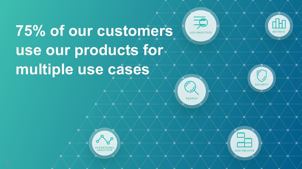 75% of our customers use our products for multi...