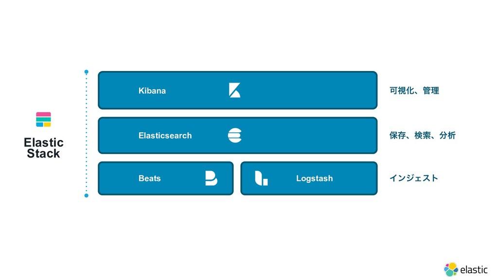 Elastic Stack อଘɺݕࡧɺੳ Elasticsearch ՄࢹԽɺཧ Kib...