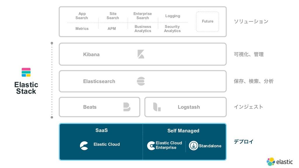 Metrics Logging APM Site Search App Search Bu...