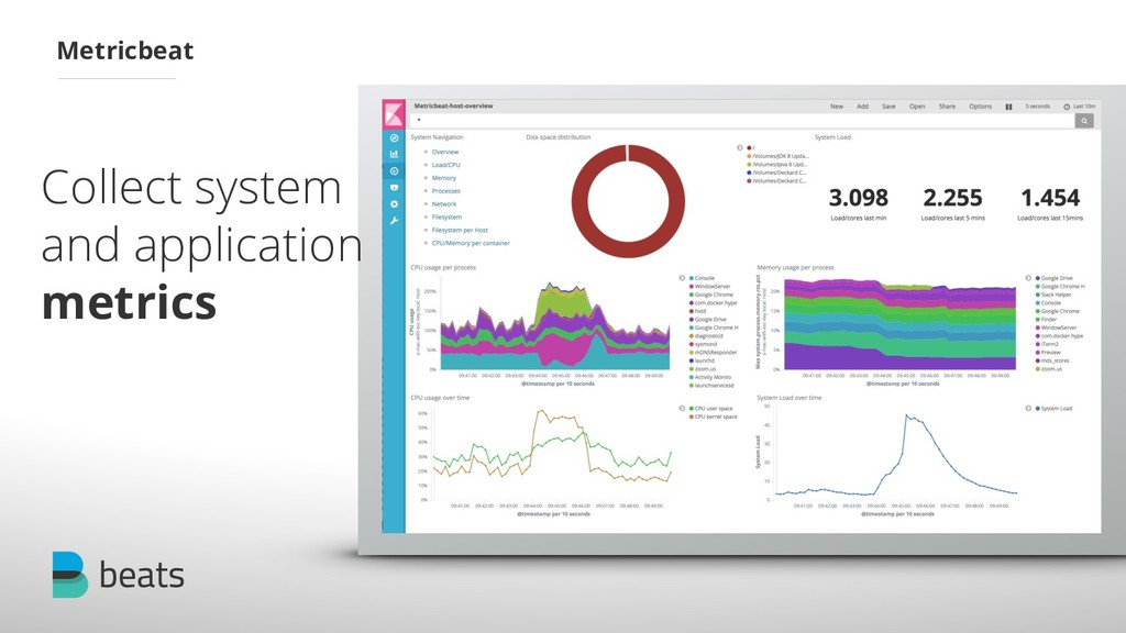 Collect system and application metrics Metricbe...