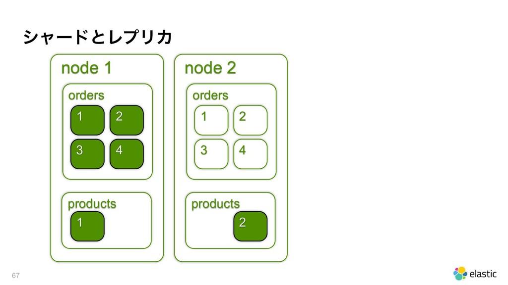 γϟʔυͱϨϓϦΧ !67 node 1 orders products 1 4 1 node...
