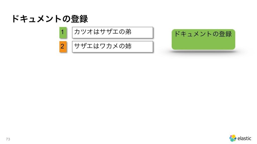 υΩϡϝϯτͷొ !73 1 2 ΧπΦαβΤͷఋ αβΤϫΧϝͷ υΩϡϝϯτͷొ