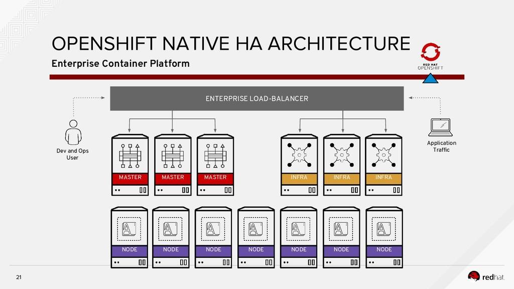21 Enterprise Container Platform OPENSHIFT NATI...