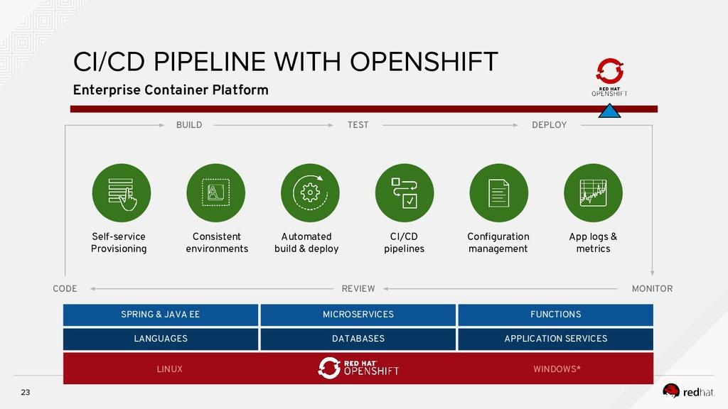 23 Enterprise Container Platform CI/CD PIPELINE...