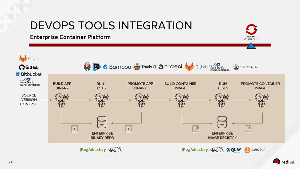24 Enterprise Container Platform DEVOPS TOOLS I...