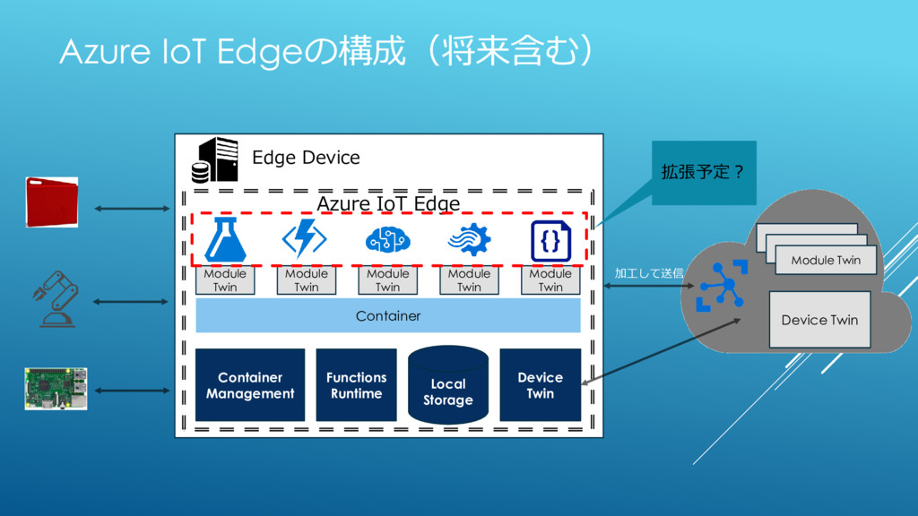 Azure IoT Edgeの構成(将来含む) Edge Device Module Twin...