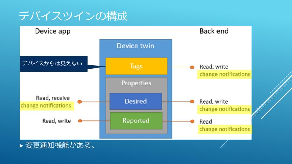 デバイスツインの構成 デバイスからは見えない  変更通知機能がある。