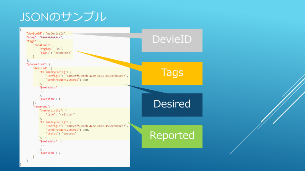 JSONのサンプル Tags Desired Reported DevieID