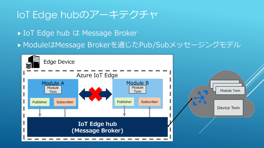 IoT Edge hubのアーキテクチャ  IoT Edge hub は Message B...