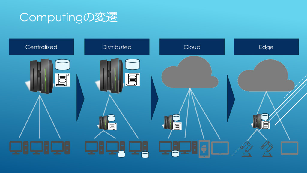 Computingの変遷 Centralized Distributed Cloud Edge