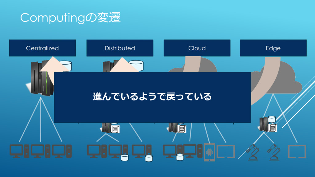 Computingの変遷 Centralized Distributed Cloud Edge...