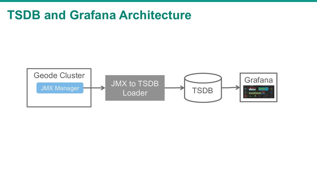 TSDB and Grafana Architecture JMX to TSDB Loade...