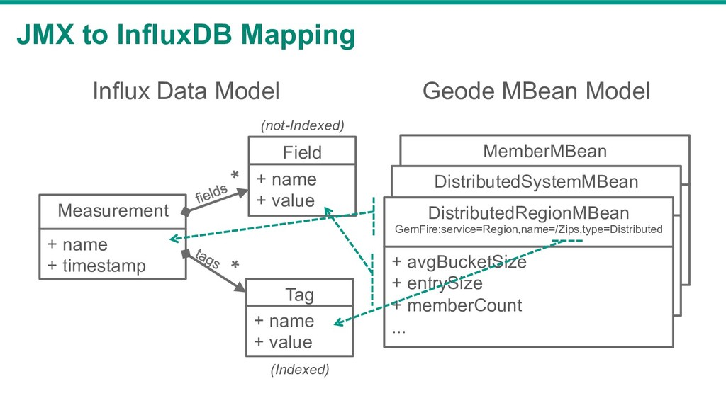 JMX to InfluxDB Mapping + name + timestamp Meas...