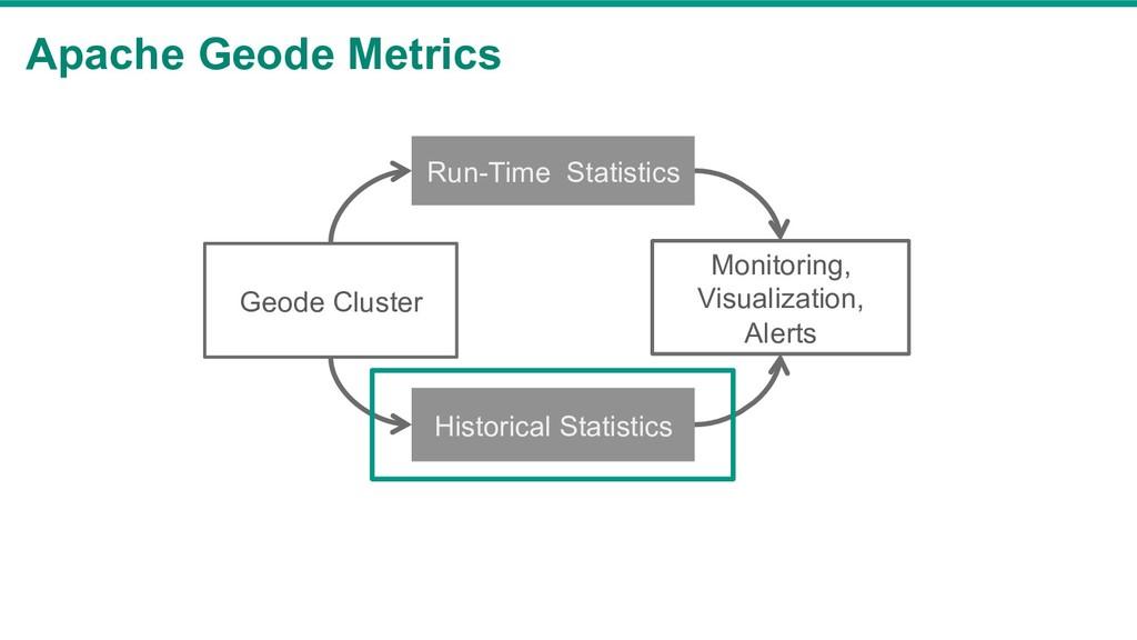 Apache Geode Metrics Geode Cluster Run-Time Sta...