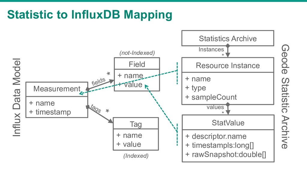 Statistic to InfluxDB Mapping + name + timestam...
