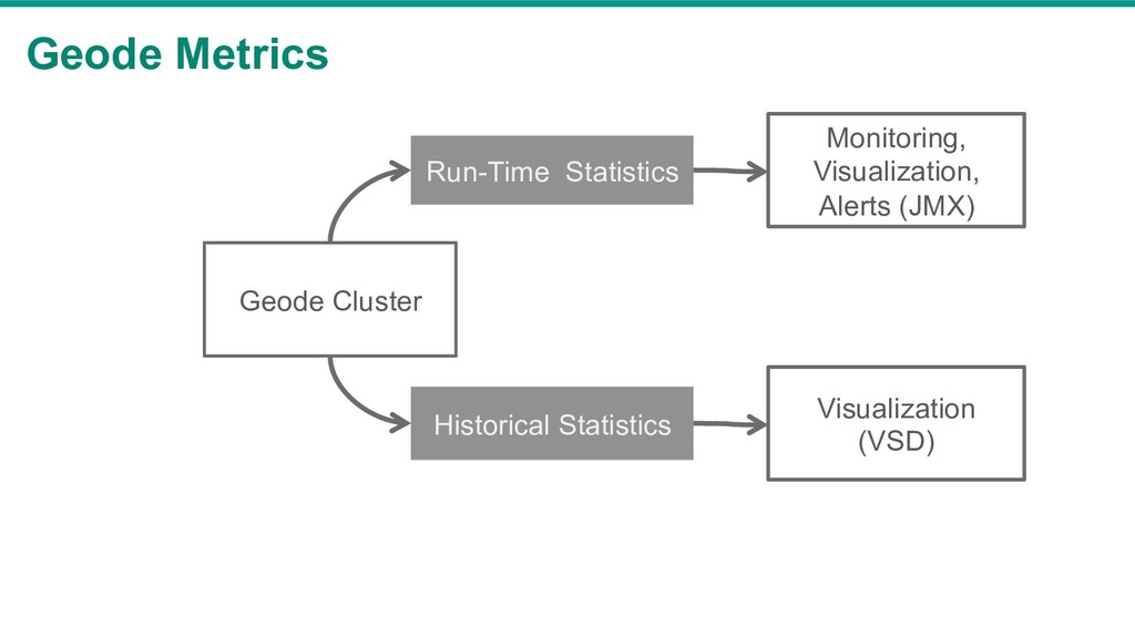 Geode Metrics Geode Cluster Run-Time Statistics...