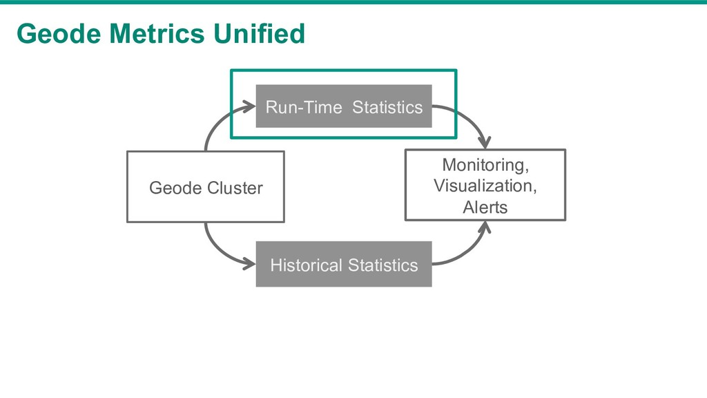 Geode Metrics Unified Geode Cluster Run-Time St...