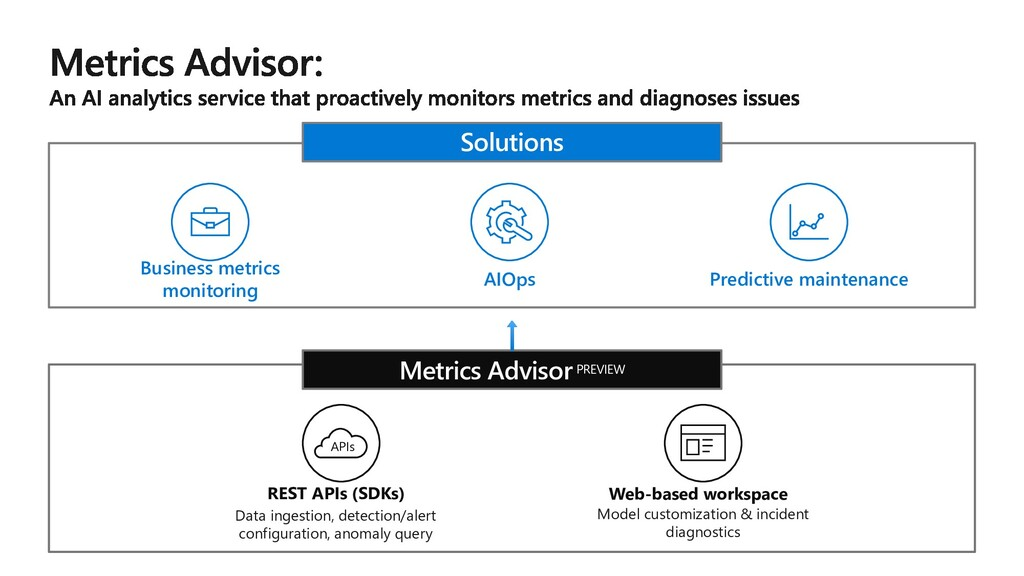 Solutions Business metrics monitoring AIOps Pre...
