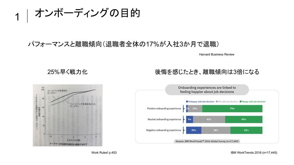 パフォーマンスと離職傾向(退職者全体の17%が入社3か月で退職) 1 オンボーディングの目的 ...