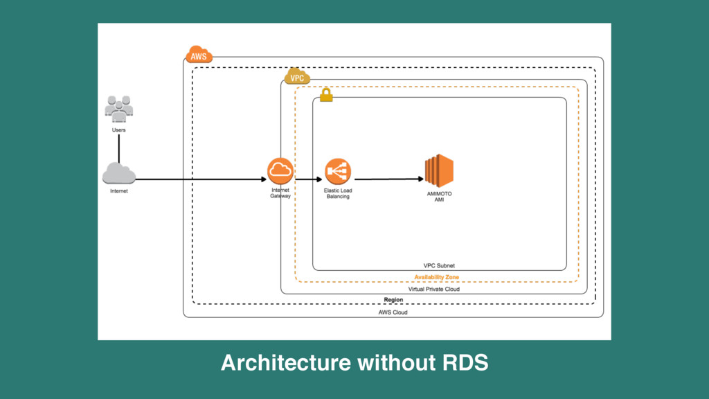 Architecture without RDS