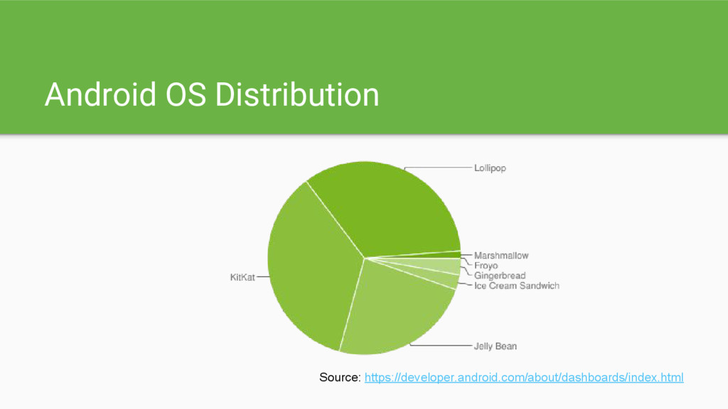 Android OS Distribution Source: https://develop...
