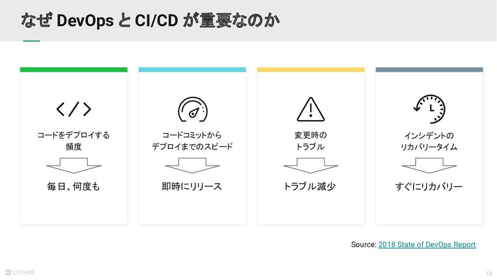 12 なぜ DevOps と CI/CD が重要なのか Source: 2018 State ...