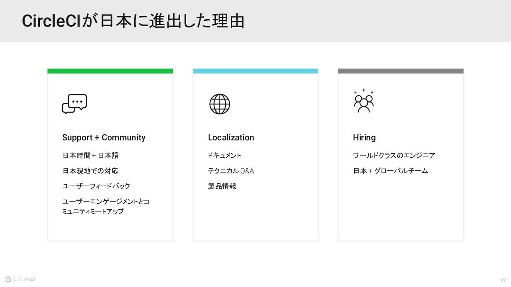 22 CircleCIが日本に進出した理由 Support + Community 日本時間 ...