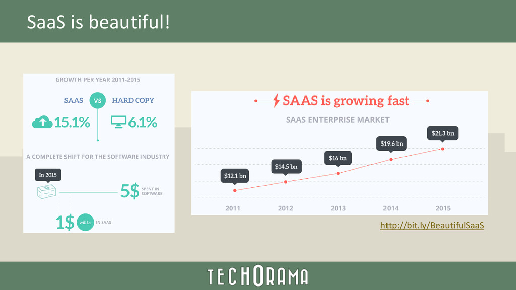 SaaS is beautiful! http://bit.ly/BeautifulSaaS