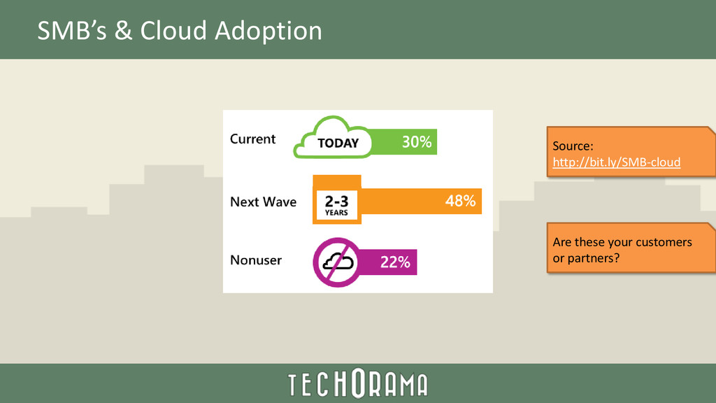 SMB's & Cloud Adoption Source: http://bit.ly/SM...