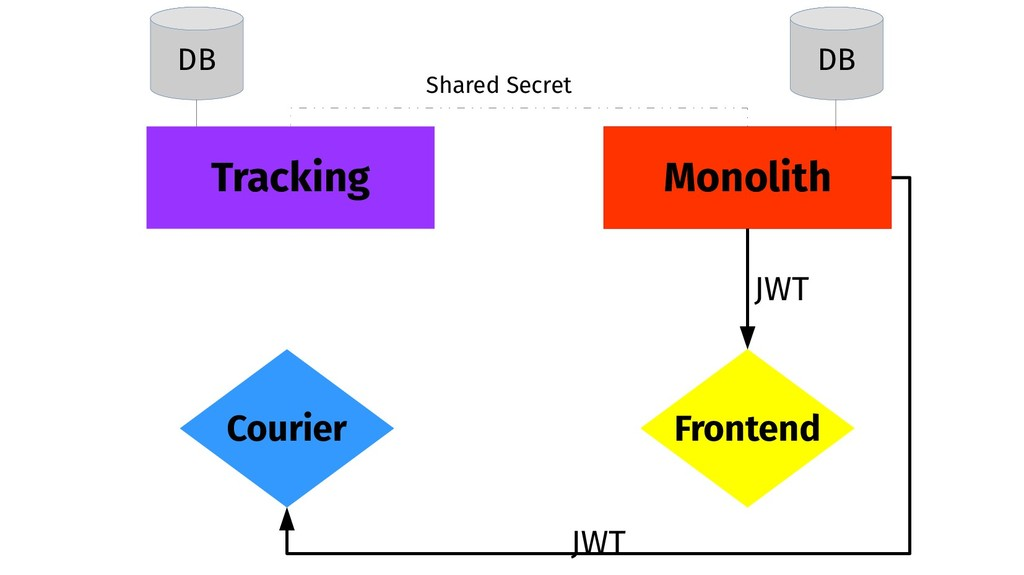 Monolith Tracking Frontend Courier DB DB JWT JW...