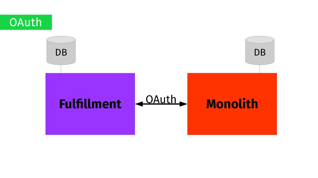 Monolith Fulfillment DB DB OAuth OAuth