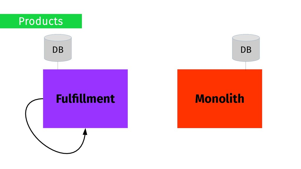 Monolith Fulfillment DB DB Products