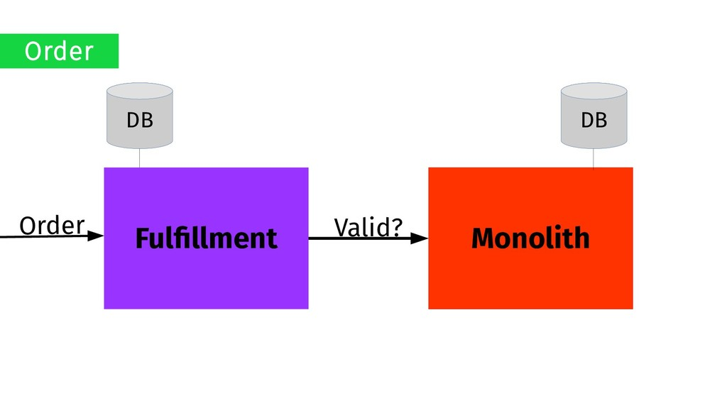 Monolith Fulfillment DB DB Order Valid? Order