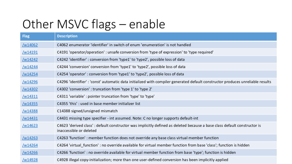 Other MSVC flags – enable Flag Description /w14...