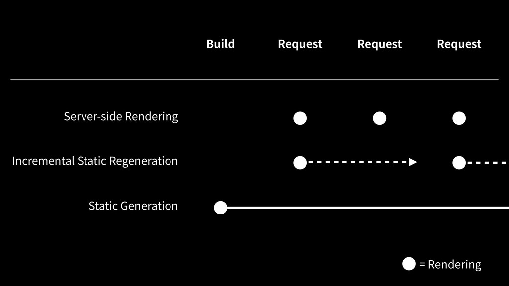 Server-side Rendering Incremental Static Regene...