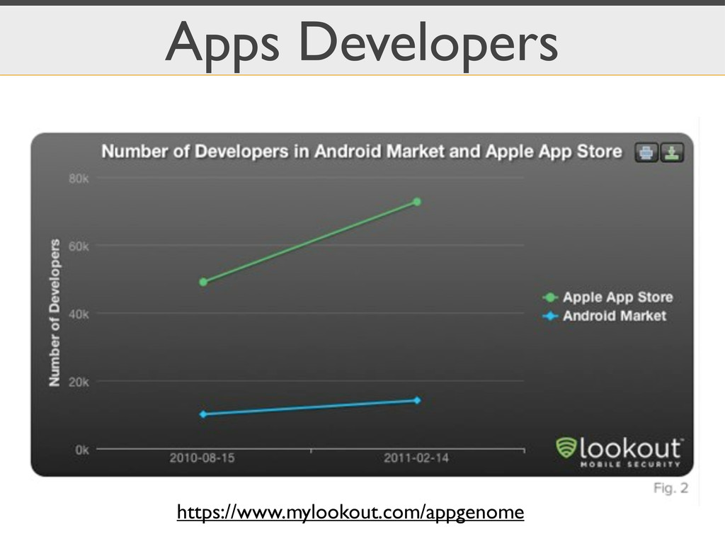 Apps Developers https://www.mylookout.com/appge...
