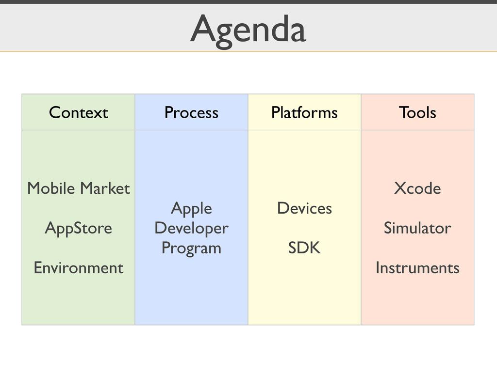 Agenda Context Process Platforms Tools Mobile M...