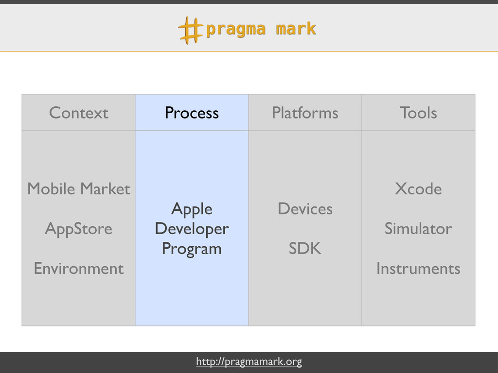 http://pragmamark.org Context Process Platforms...