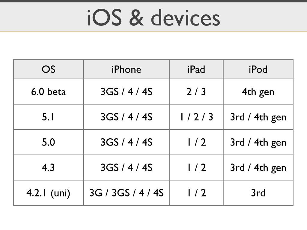 iOS & devices OS iPhone iPad iPod 6.0 beta 3GS ...