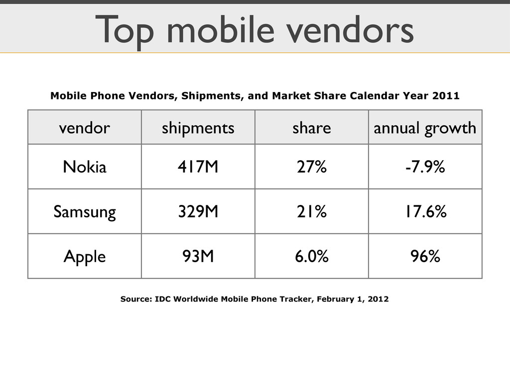 Top mobile vendors vendor shipments share annua...