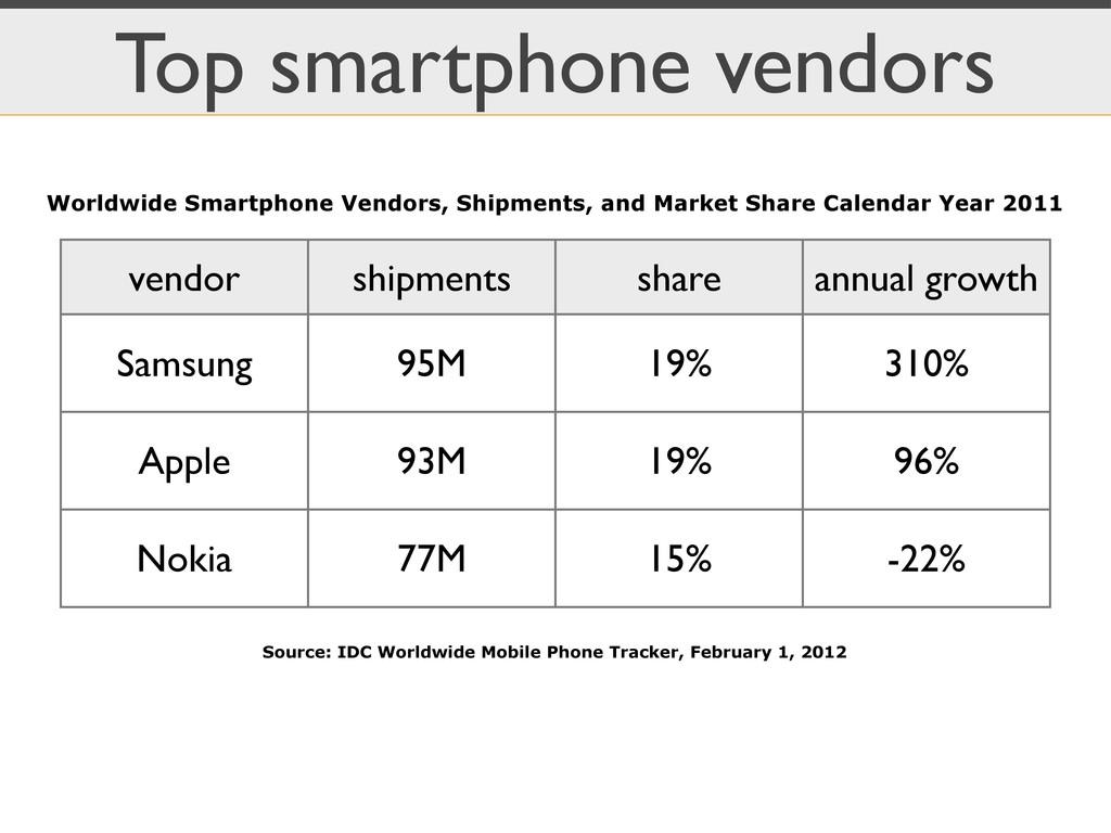 Top smartphone vendors vendor shipments share a...