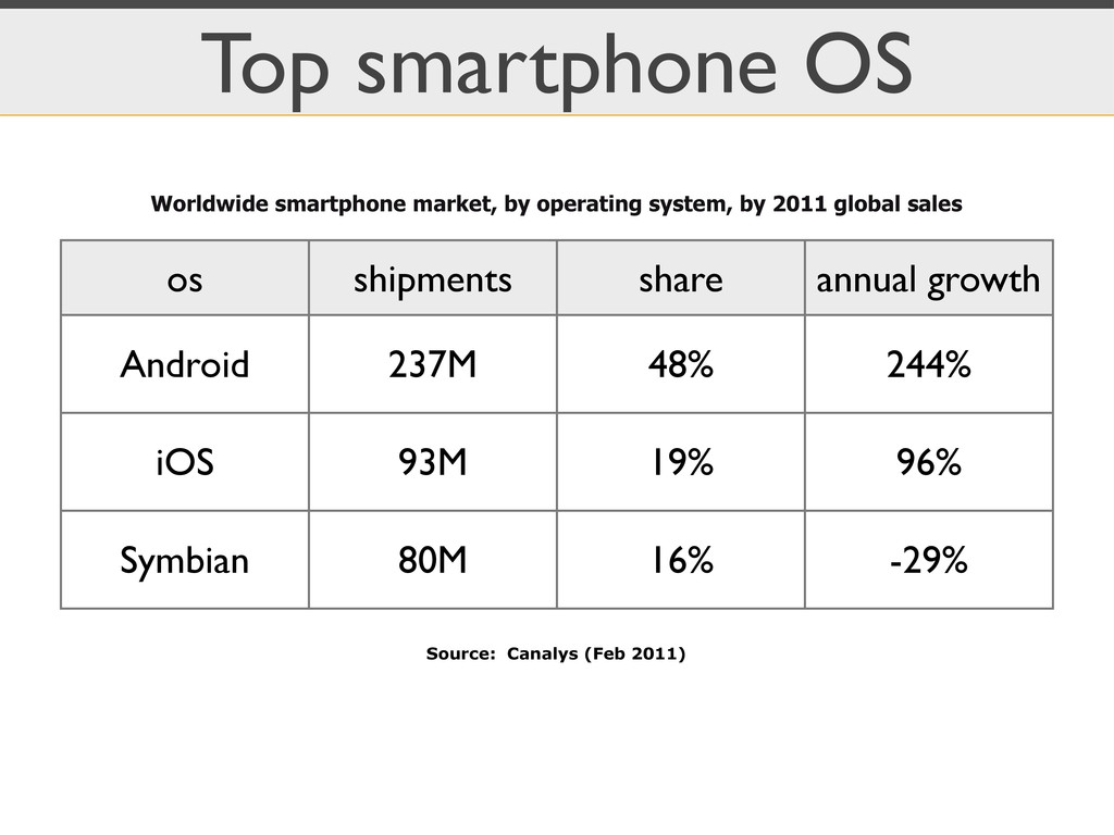 Top smartphone OS os shipments share annual gro...