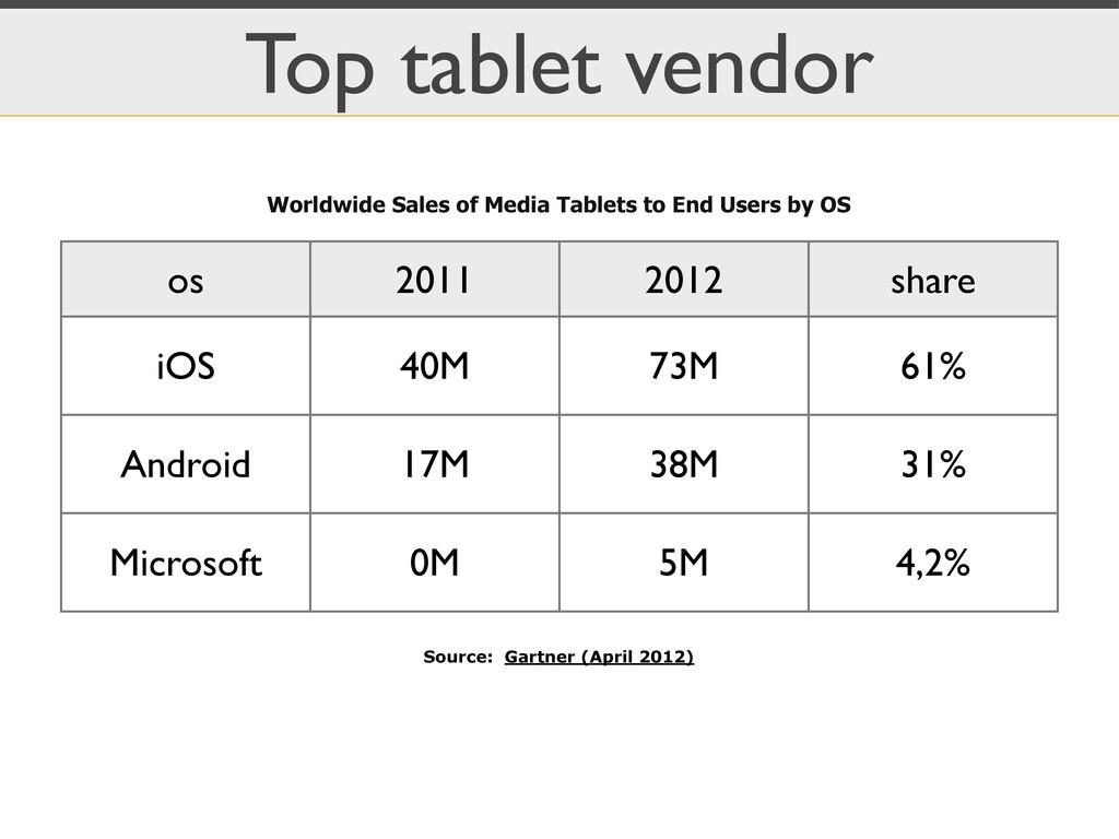 Top tablet vendor os 2011 2012 share iOS 40M 73...